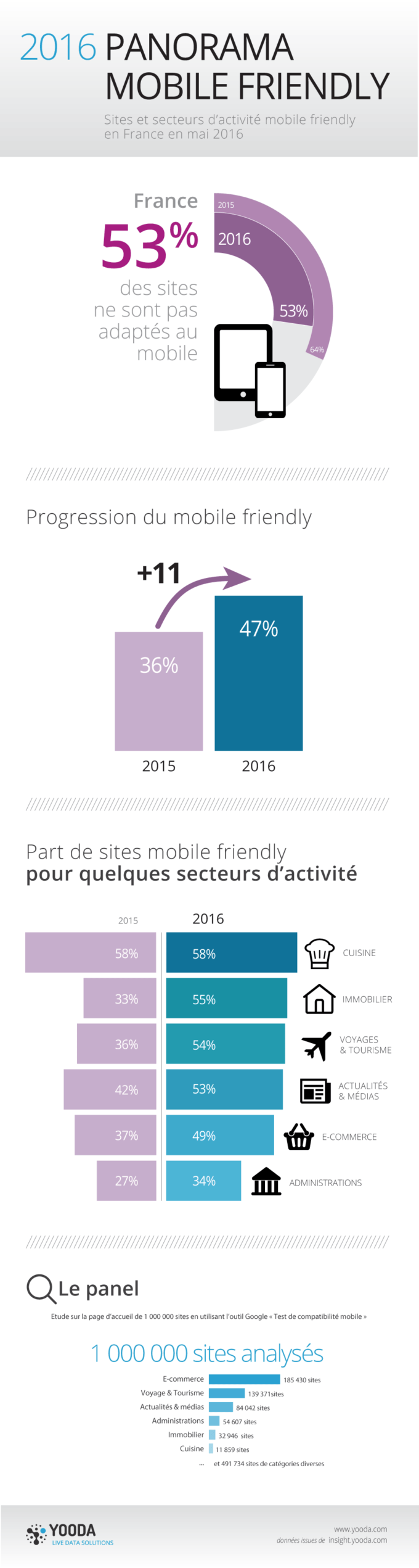 "étude ""Mobile friendly"" 2016"