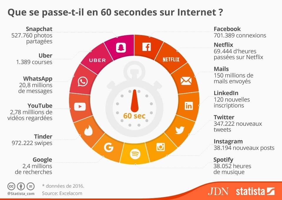 60 secondes sur internet